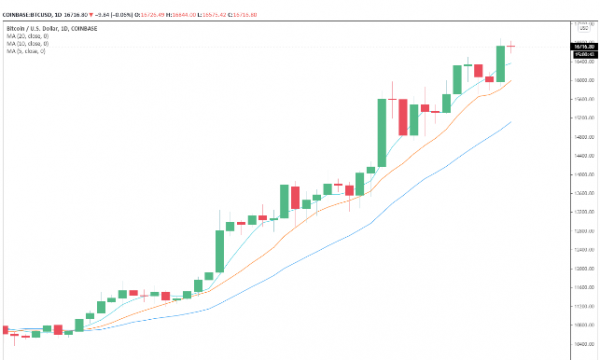 Ancora non hai comprato Bitcoin?